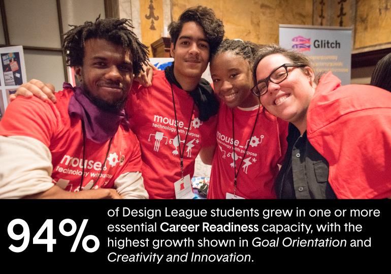 94% of students grew career readiness capacities (like goal orientation, creativity + innovation).