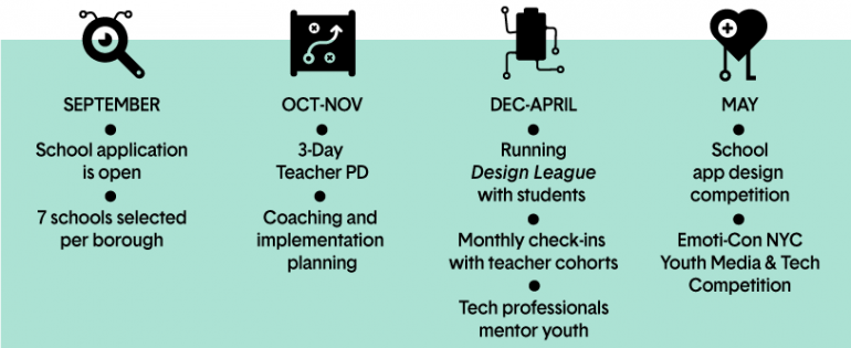 Sept. - Apply to program, Oct/Nov - 3-Day PD, Dec-Apr - Implementation, App - App Competitions